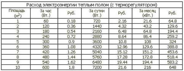 Сколько потребляет электроэнергии теплый пол