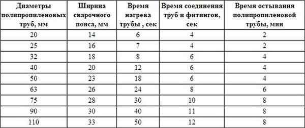 Таблица пайки пластиковых труб в зависимости от их диаметра
