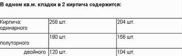 Расчет количества кирпича в 1м2 кладки