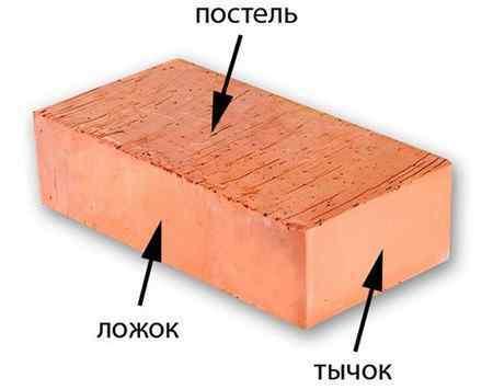 Размеры кирпича: одинарного, полуторного и двойного