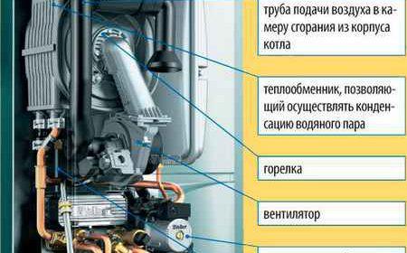 Конденсационные котлы отопления - преимущества и недостатки